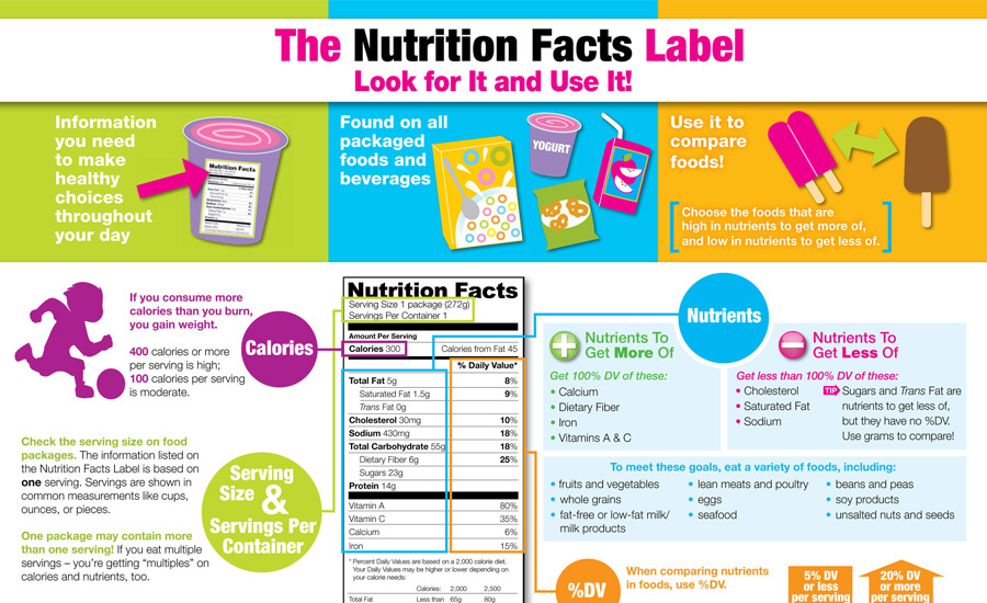 How Can Food Labels Be Improved