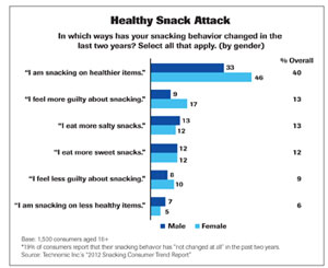Consumers Demand Healthy Snacks Sometimes 2012 04 18