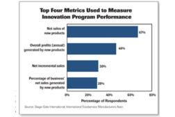 Innovation Program Performance Chart