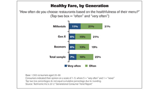 Health by Generation