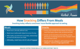 Snacking_VS_Meals_900