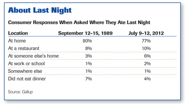 """about last night"" chart"