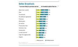 Breakfast options that consumers are willing or not willing to pay more