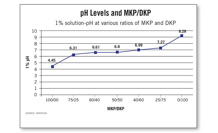 1% solution-pH at various ratios of MKP and DKP