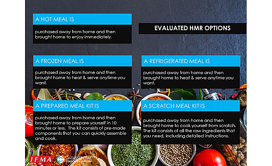Evaluated home meal replacements (HMR) options