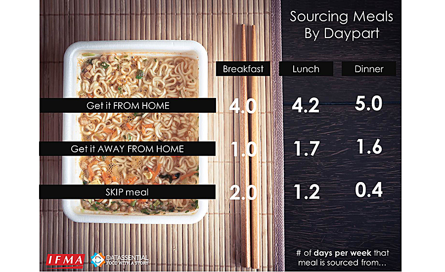 Number of days per week that consumers get their meal from home, get their meal away from home, or skip a meal