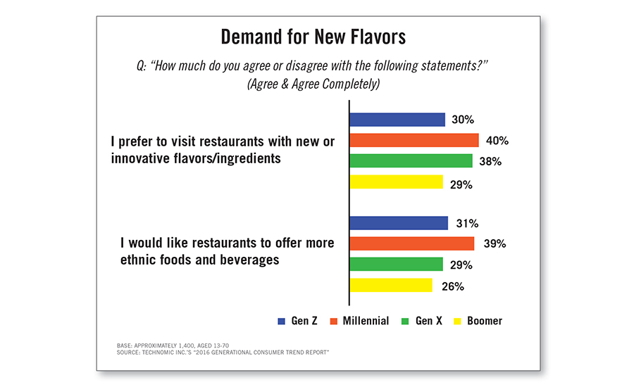 Generational preferences on visiting restaurants with innovative flavors/ingredients and ethnic food and beverage offerings
