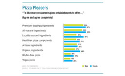 Pizza trends that consumers would like more restaurants and pizza establishments to offer