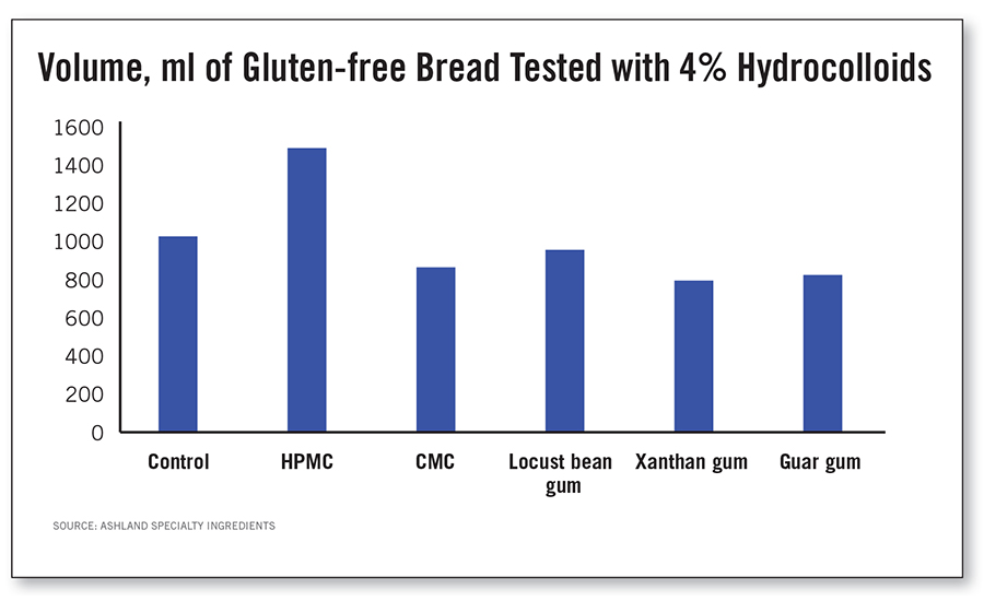 Volume of Gluten-free Bread Tested with 4% Hydrocolloids