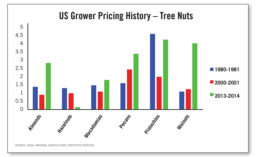 Nut prices have fluctuated over the years