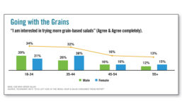 Consumer interest in trying grain-based salads