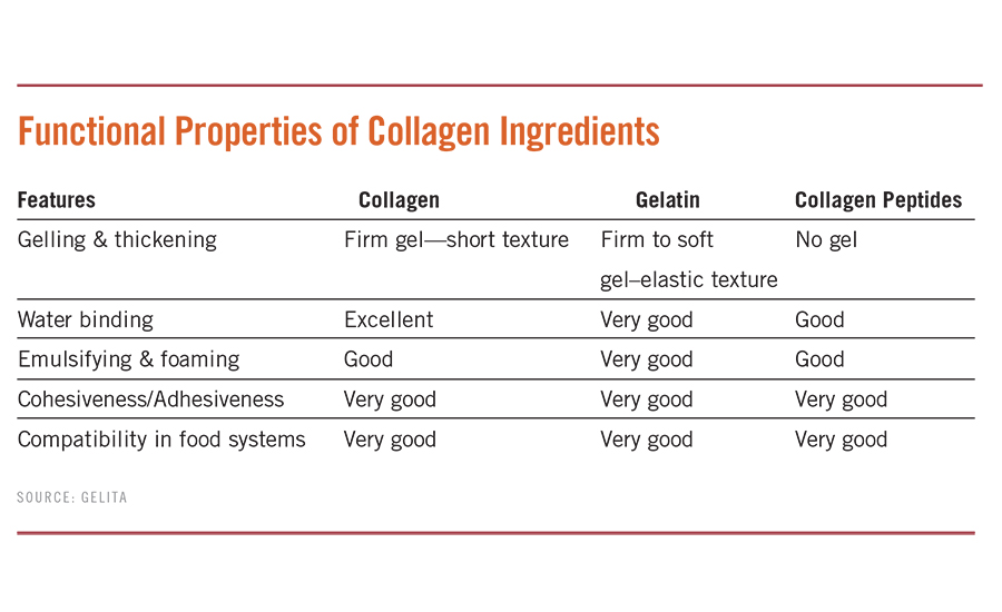 High Collagen Food Sources
