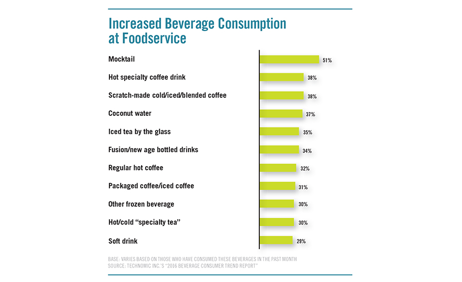 Increased Beverage Consumption at Foodservice