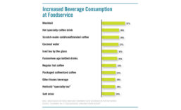 Increase in consumption of non-alcohol beverages