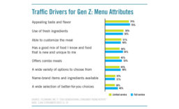 Menu attributes that influence Gen Z consumers foodservice decisions