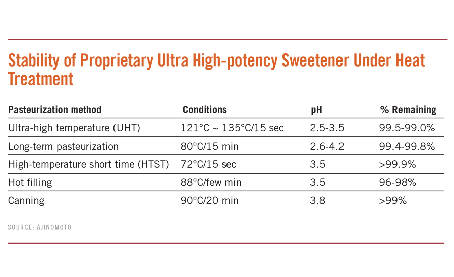 Stability of Proprietary Ultra High-potency Sweetener Under Heat Treatment