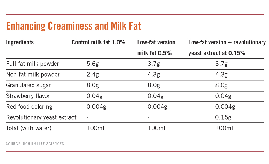 Enhancing Creaminess and Milk Fat