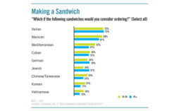 Consumers answer which ethnic varieties of sandwiches they would consider ordering