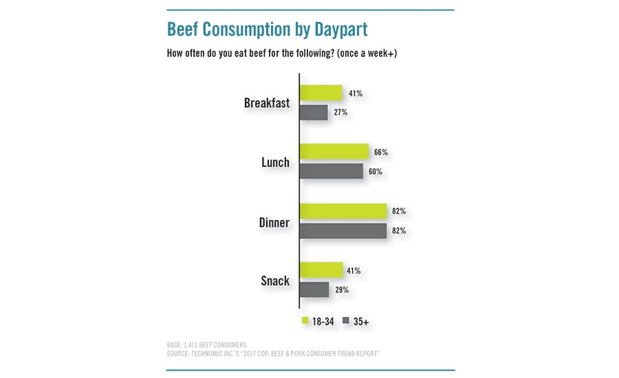 Consumers answer how often they eat beef during different dayparts