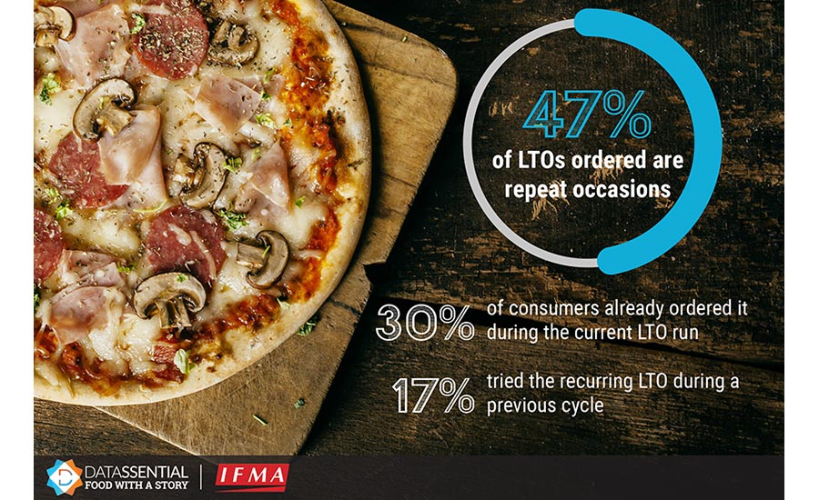 47% of Limited-Time Offers (LTOs) are Repeat Occasions