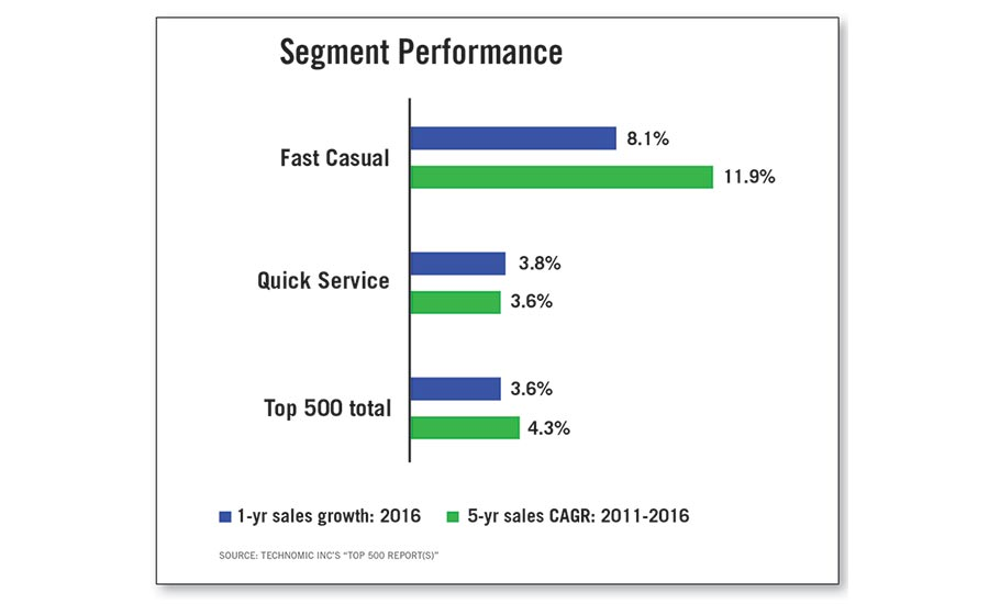 Fast Casual, Quick Service, and Top 500 Segment Performance Comparison