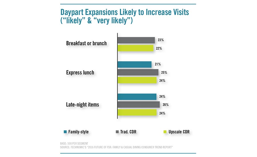 Daypart Expansions Likely to Increase Visits