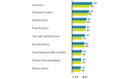 Restaurant and Menu Attributes Important to College-Aged Consumers