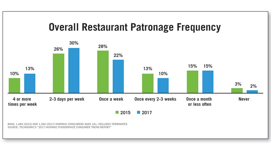 Restaurant Patronage Frequency