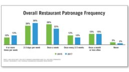 Overall Restaurant Hispanic Patronage Frequency 2015 vs. 2017