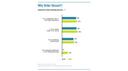 Consumers Answer Why They Order Dessert