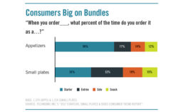 Consumers Answer How They Order Appetizers and Small Plates