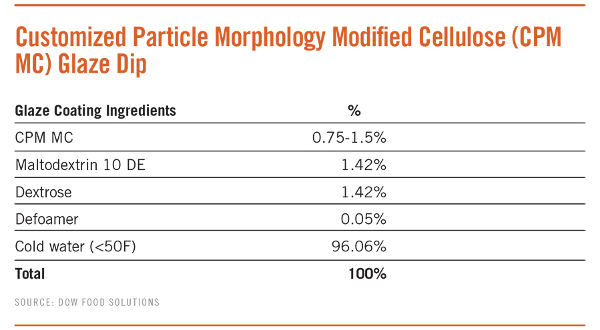 Ingredients for Customized Particle Morphology Modified Cellulose (CPM MC) Glaze Dip