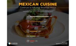 Mexican Cuisine Items Experiencing Growth on Breakfast Menus