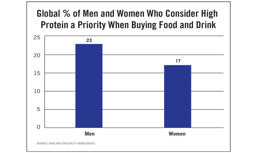 Global Percentage of Men and Women Who Consider High Protein a Priority When Buying Food & Drink