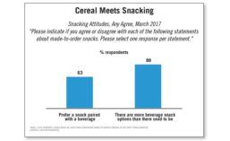 Consumer Attitudes on Snacks Paired with Beverages and Beverage Snack Options