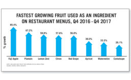 Fastest Growing Fruit Used as an Ingredient on Restaurant Menus, Q4 2016 - Q4 2017
