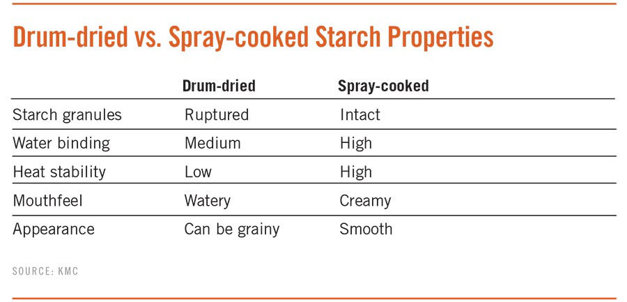Drum-dried vs. Spray-cooked Starch Properties