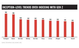 Gen Z Appeal Scores