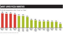 Most Loved Pizza Varieties