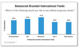 Restaurant Branded International Foods