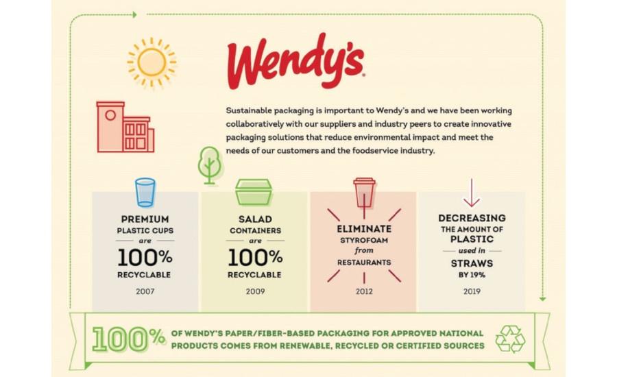 Wendy's Sustainability Infographic