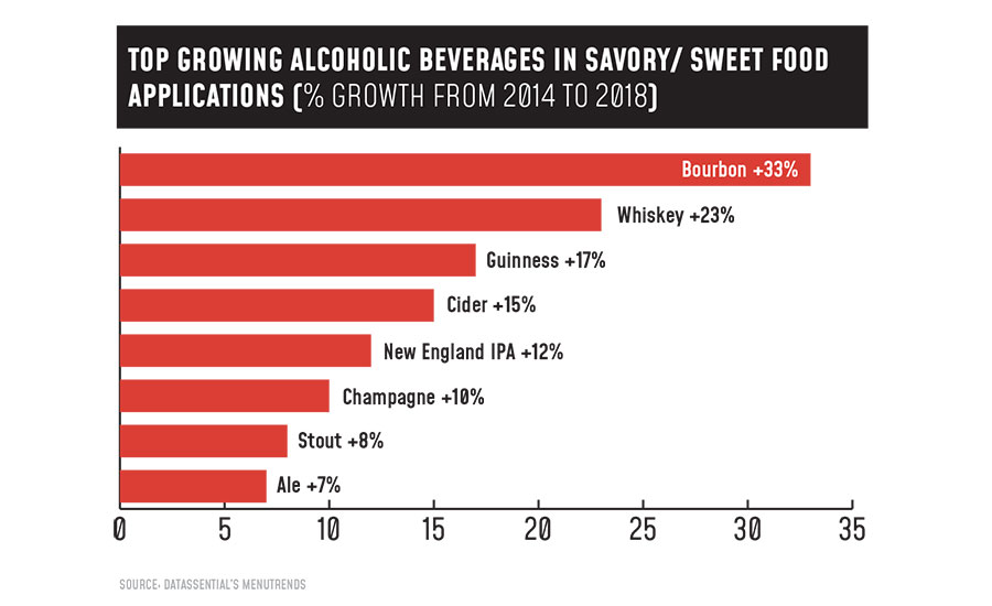 Top Growing Alcoholic Beverages in Savory/ Sweet Food Applications