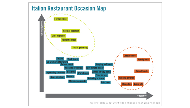 consumers, eating trends, restaurant