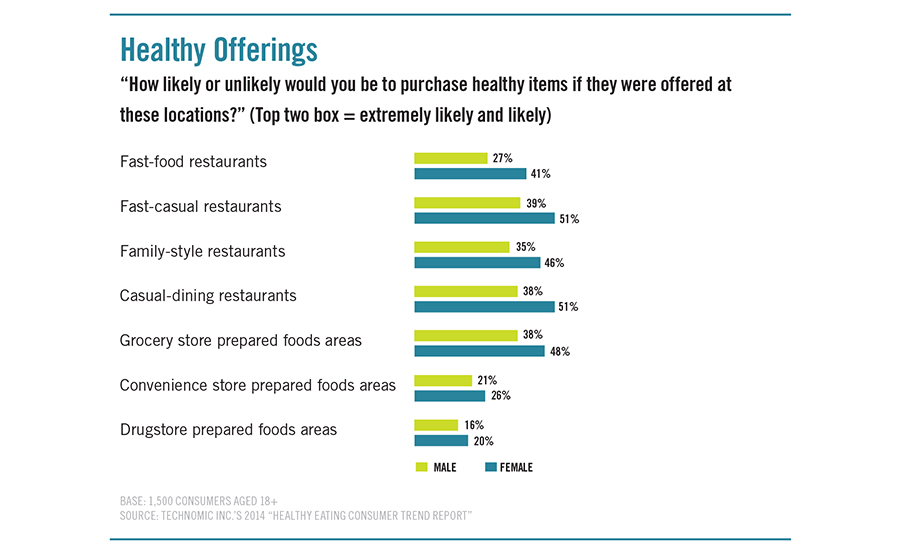 trends in consumer preferneces that will affect menu planning They can reveal attitudes toward your downtown and how those attitudes affect  types of consumer surveys consumer survey  consumer survey developed by the.