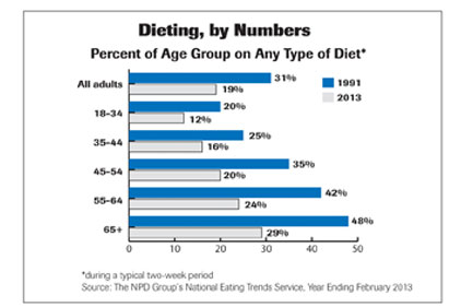 dieting by numbers chart