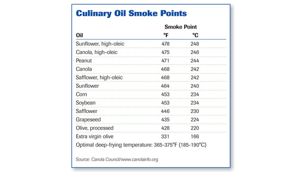 oils chart, oil smoke points