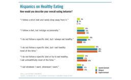 Chart detailing Hispanics overall eating behavior