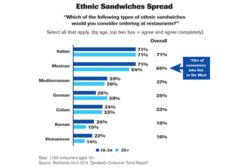 Ethnic sandwich spreads chart