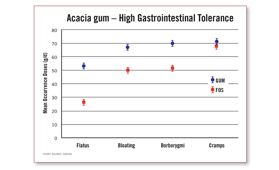 Acacia gum - High Gastrointestinal Tolerance