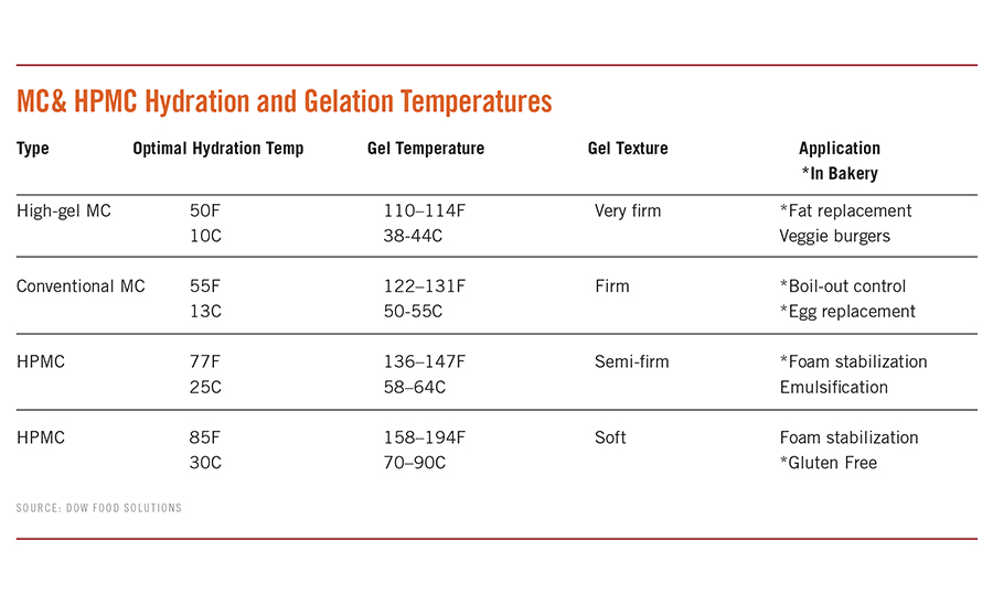 MC & HPMC Hydration and Gelation Temperatures